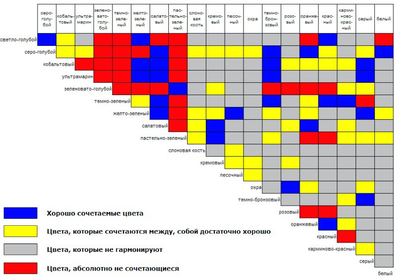 Сочетание цветов в интерьере фото таблица